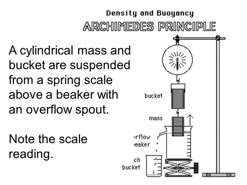 Archimedes Principle states that the buoyant force on a submerged object is equal to the weight of the fluid that is displaced by the object.