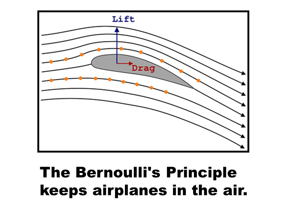 The Bernoulli s Principle keeps airplanes in the air.