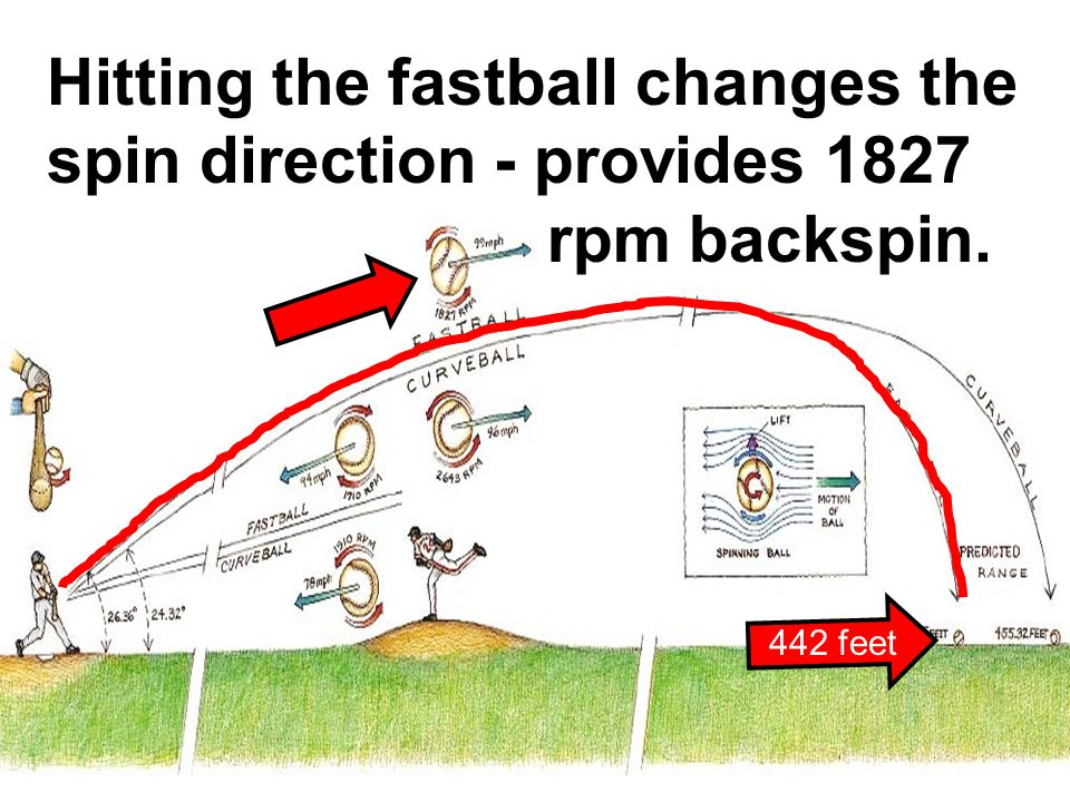 Hitting the fastball changes the spin direction - provides 1827 rpm backspin. 442 feet