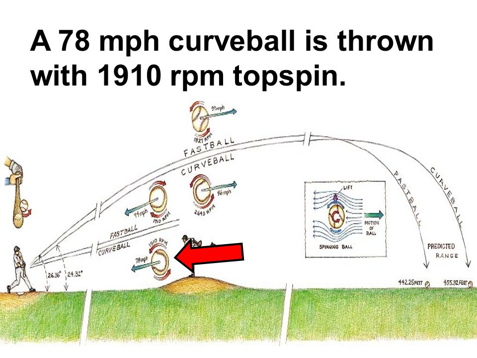 A 78 mph curveball is thrown with 1910 rpm topspin.