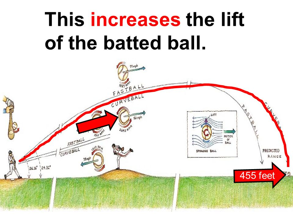 This increases the lift of the batted ball. 455 feet