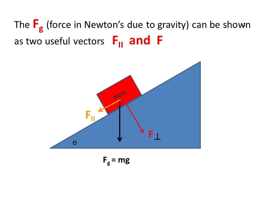 mass F g = mg F II F ϴ The F g (force in Newton's due to gravity) can be shown as two useful vectors F II and F