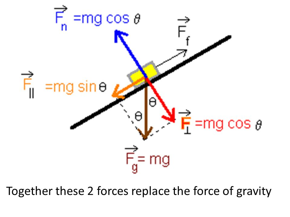 Together these 2 forces replace the force of gravity