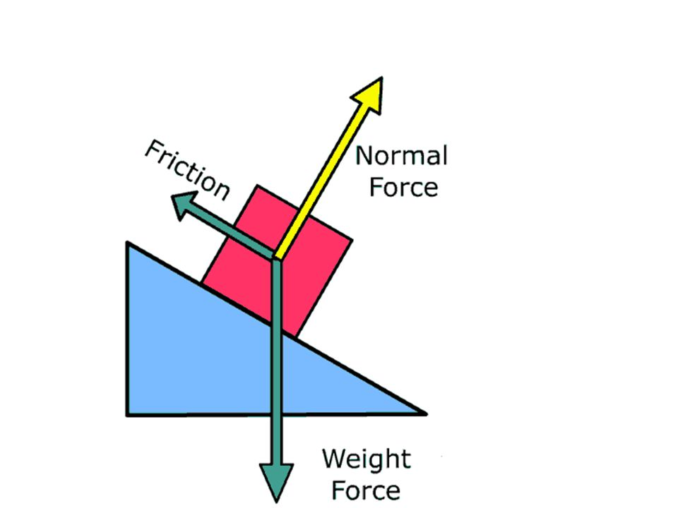 Static friction = friction between surfaces - Force required to get something moving Each surface has its own coefficient of friction Coefficient of Static Friction ratio of the static friction to the normal force (perpendicular force) μ s = F s / F 2 Types of Friction: Static and Kinetic
