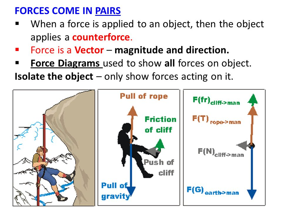 FORCES COME IN PAIRS  When a force is applied to an object, then the object applies a counterforce.