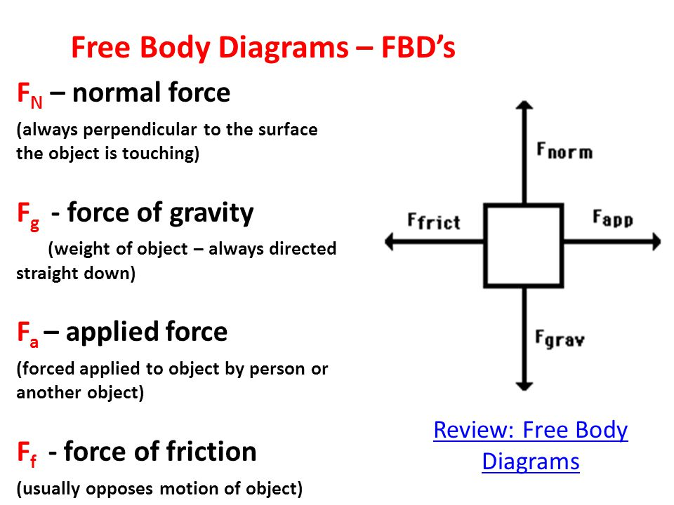 F N – normal force (always perpendicular to the surface the object is touching) F g - force of gravity (weight of object – always directed straight down) F a – applied force (forced applied to object by person or another object) F f - force of friction (usually opposes motion of object) Free Body Diagrams – FBD's Review: Free Body Diagrams