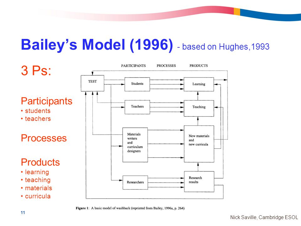 11 Nick Saville, Cambridge ESOL Bailey's Model (1996) - based on Hughes,1993 3 Ps: Participants students teachers Processes Products learning teaching materials curricula