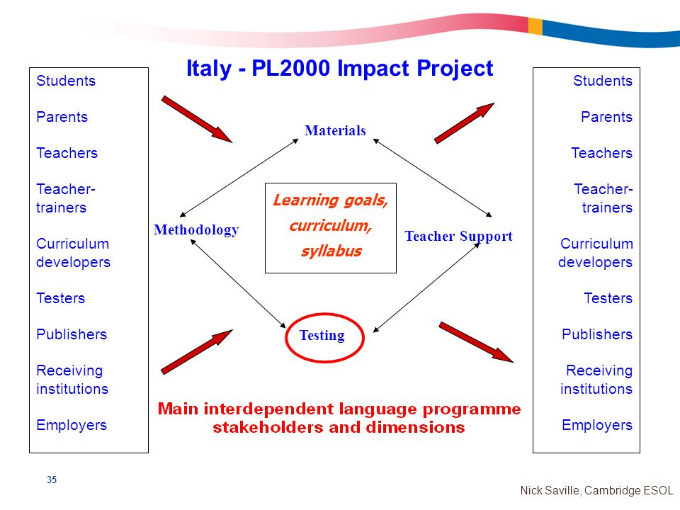 35 Nick Saville, Cambridge ESOL Italy - PL2000 Impact Project Learning goals, curriculum, syllabus Students Parents Teachers Teacher- trainers Curriculum developers Testers Publishers Receiving institutions Employers Students Parents Teachers Teacher- trainers Curriculum developers Testers Publishers Receiving institutions Employers Materials Methodology Teacher Support Testing