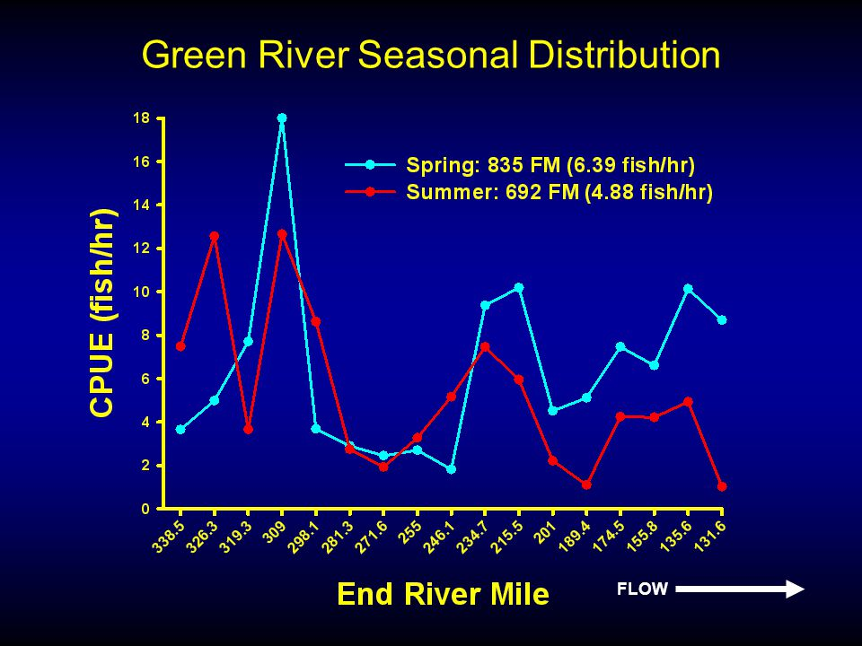Green River Seasonal Distribution FLOW