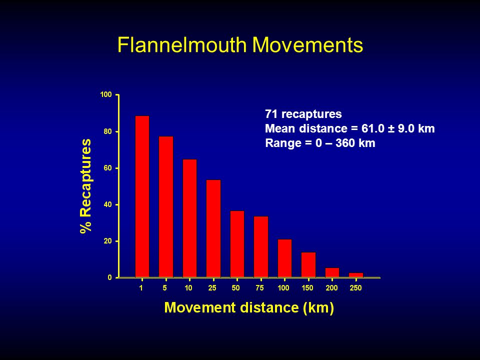 Flannelmouth Movements 71 recaptures Mean distance = 61.0 ± 9.0 km Range = 0 – 360 km