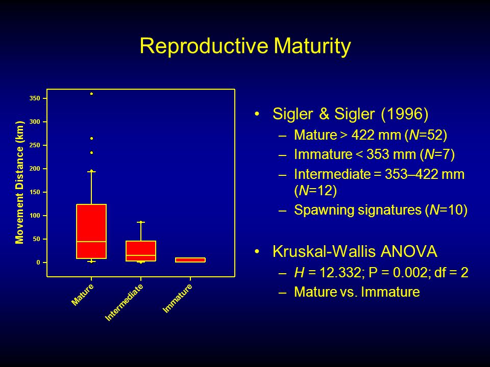 Reproductive Maturity Sigler & Sigler (1996) –Mature > 422 mm (N=52) –Immature < 353 mm (N=7) –Intermediate = 353–422 mm (N=12) –Spawning signatures (N=10) Kruskal-Wallis ANOVA –H = 12.332; P = 0.002; df = 2 –Mature vs.