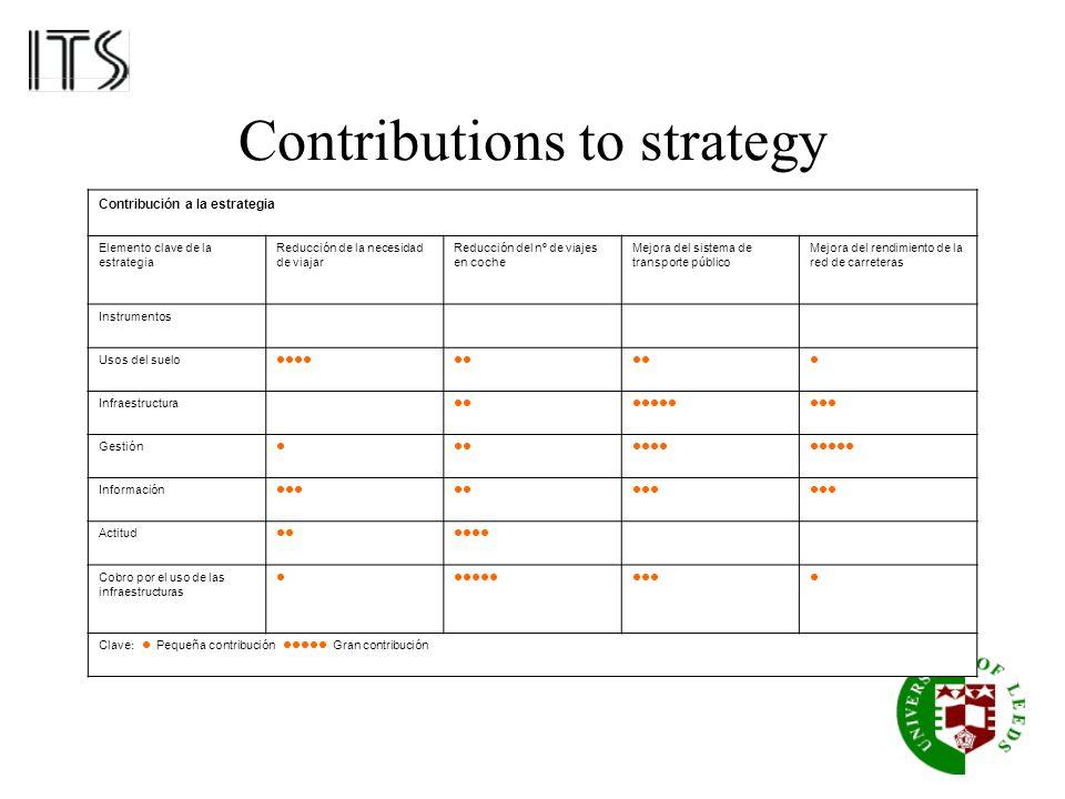 Contributions to strategy Contribución a la estrategia Elemento clave de la estrategia Reducción de la necesidad de viajar Reducción del nº de viajes en coche Mejora del sistema de transporte público Mejora del rendimiento de la red de carreteras Instrumentos Usos del suelo Infraestructura Gestión Información Actitud Cobro por el uso de las infraestructuras Clave : Pequeña contribución Gran contribución