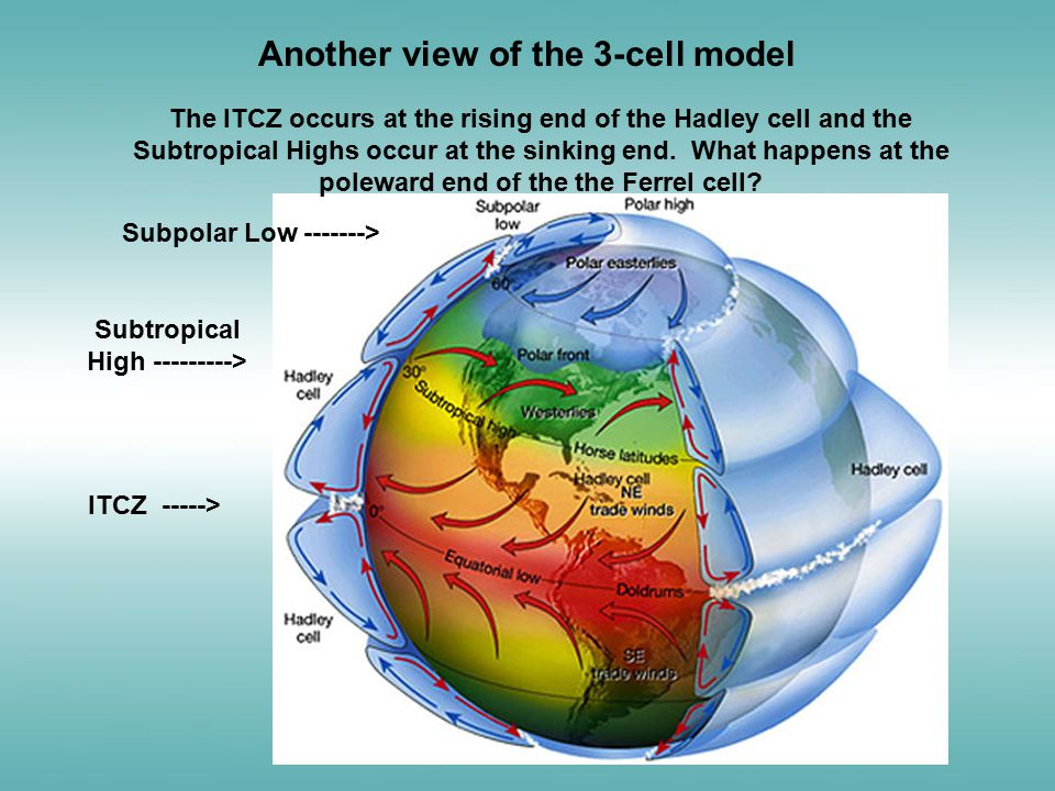 Another view of the 3-cell model ITCZ -----> Subtropical High ---------> The ITCZ occurs at the rising end of the Hadley cell and the Subtropical High