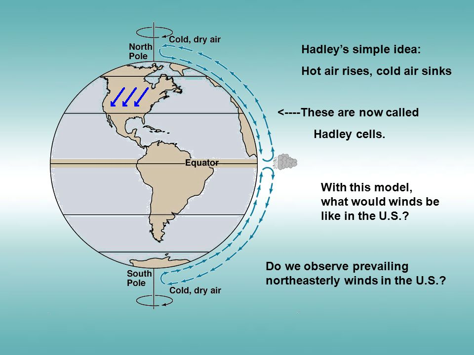 Hadley's simple idea: Hot air rises, cold air sinks <----These are now called Hadley cells. With this model, what would winds be like in the U.S.? Do