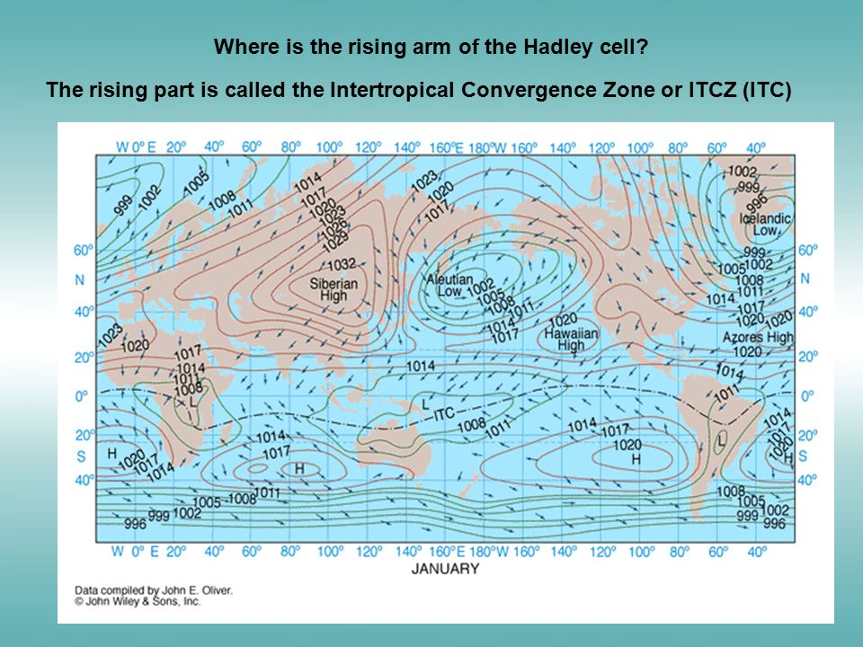 The ITCZ migrates toward the summer hemisphere.