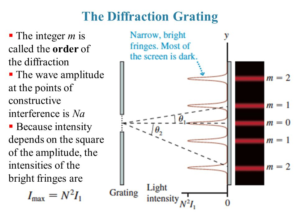 The Diffraction Grating  The integer m is called the order of the diffraction  The wave amplitude at the points of constructive interference is Na 