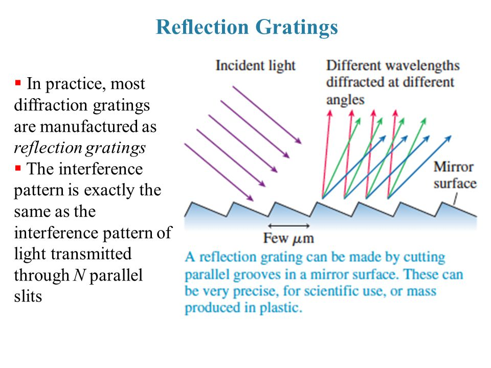 Reflection Gratings  In practice, most diffraction gratings are manufactured as reflection gratings  The interference pattern is exactly the same as