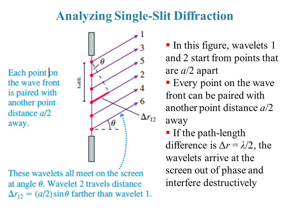 Analyzing Single-Slit Diffraction  In this figure, wavelets 1 and 2 start from points that are a/2 apart  Every point on the wave front can be paire