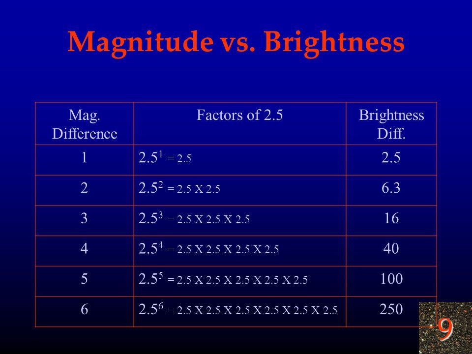 9 Magnitude vs. Brightness Mag. Difference Factors of 2.5Brightness Diff. 12.5 1 = 2.5 2.5 22.5 2 = 2.5 X 2.5 6.3 32.5 3 = 2.5 X 2.5 X 2.5 16 42.5 4 =