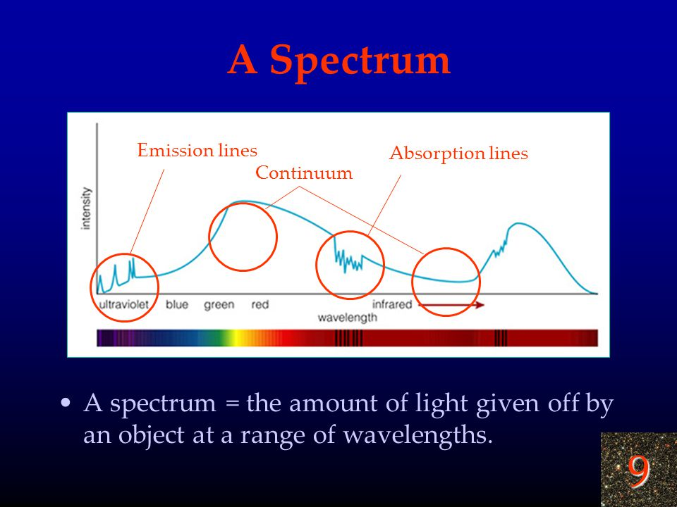 9 A Spectrum A spectrum = the amount of light given off by an object at a range of wavelengths. Emission lines Absorption lines Continuum