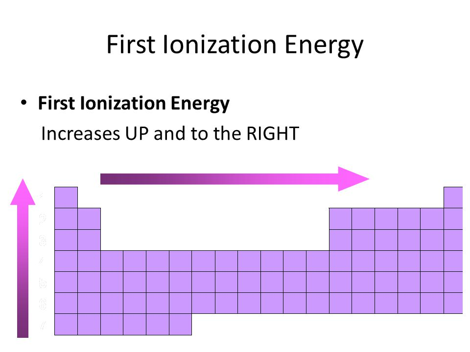 First Ionization Energy Increases UP and to the RIGHT