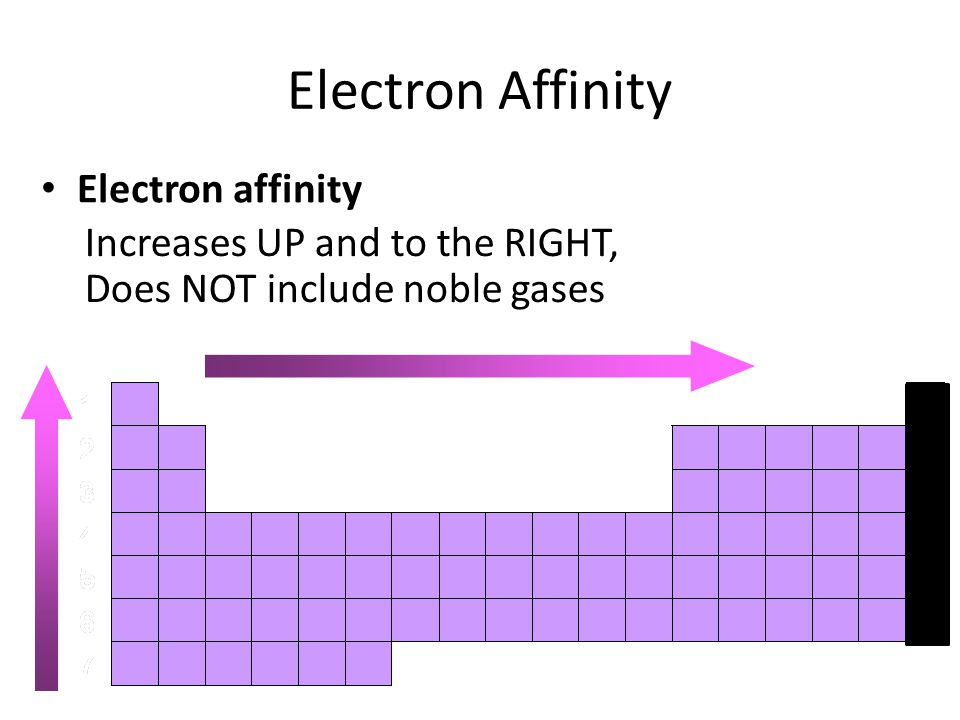Electron Affinity Electron affinity Increases UP and to the RIGHT, Does NOT include noble gases