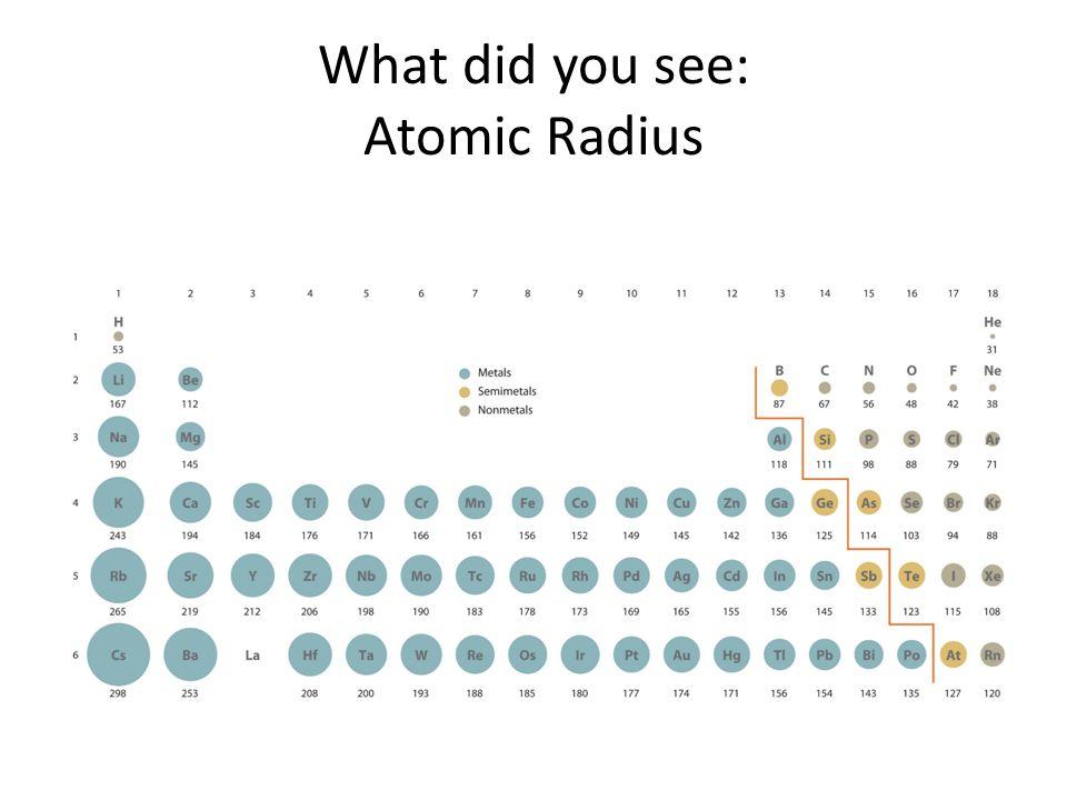 What did you see: Atomic Radius