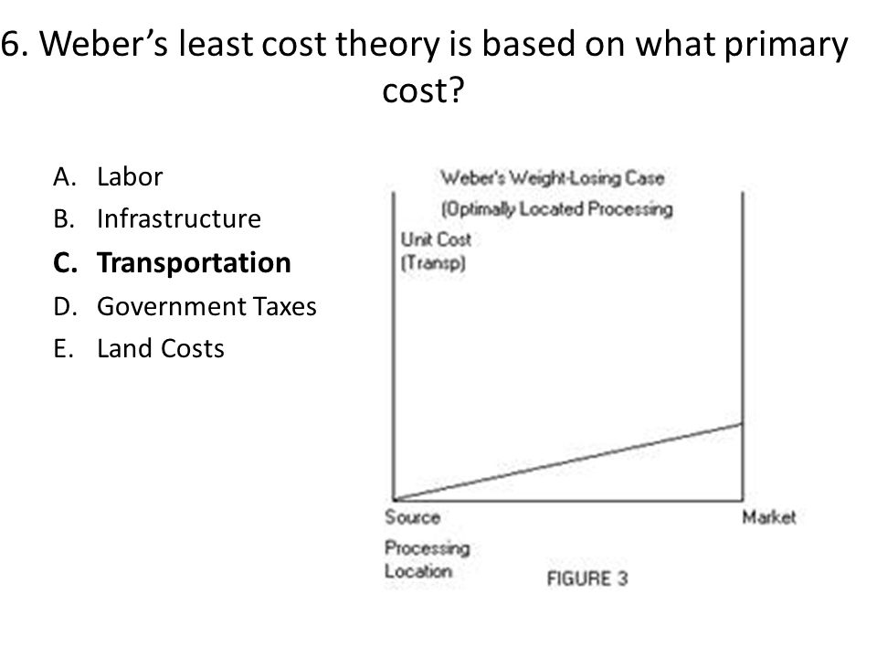 6.Weber's least cost theory is based on what primary cost.
