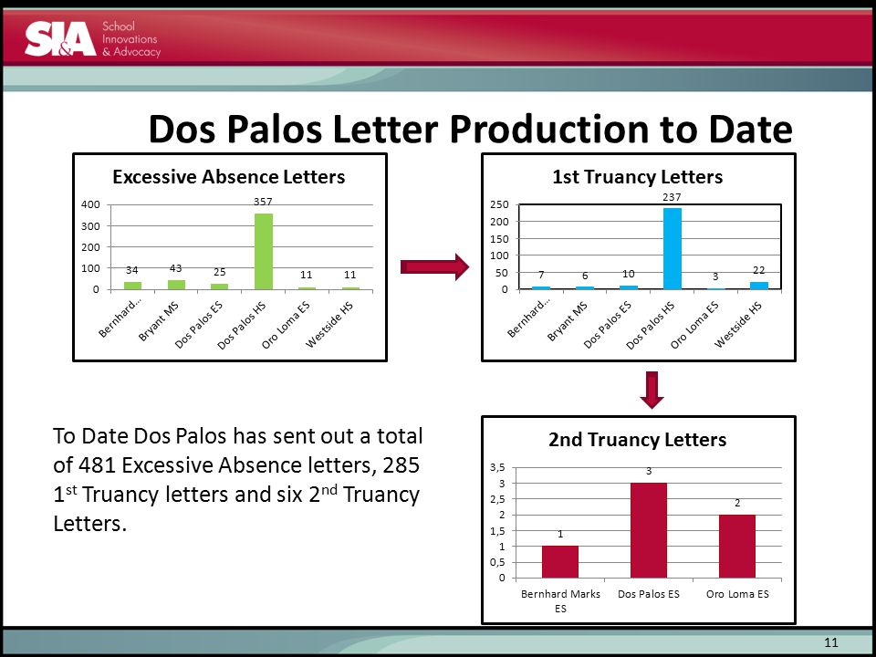 Dos Palos Letter Production to Date 11 To Date Dos Palos has sent out a total of 481 Excessive Absence letters, 285 1 st Truancy letters and six 2 nd
