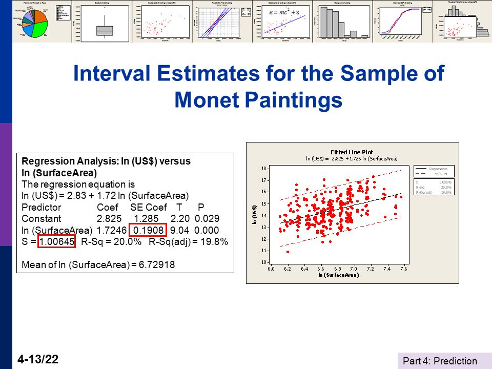 Part 4: Prediction 4-13/22 Interval Estimates for the Sample of Monet Paintings Regression Analysis: ln (US$) versus ln (SurfaceArea) The regression e