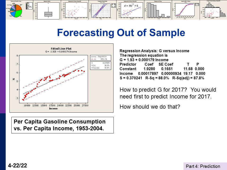 Part 4: Prediction 4-22/22 Forecasting Out of Sample Per Capita Gasoline Consumption vs. Per Capita Income, 1953-2004. How to predict G for 2017? You