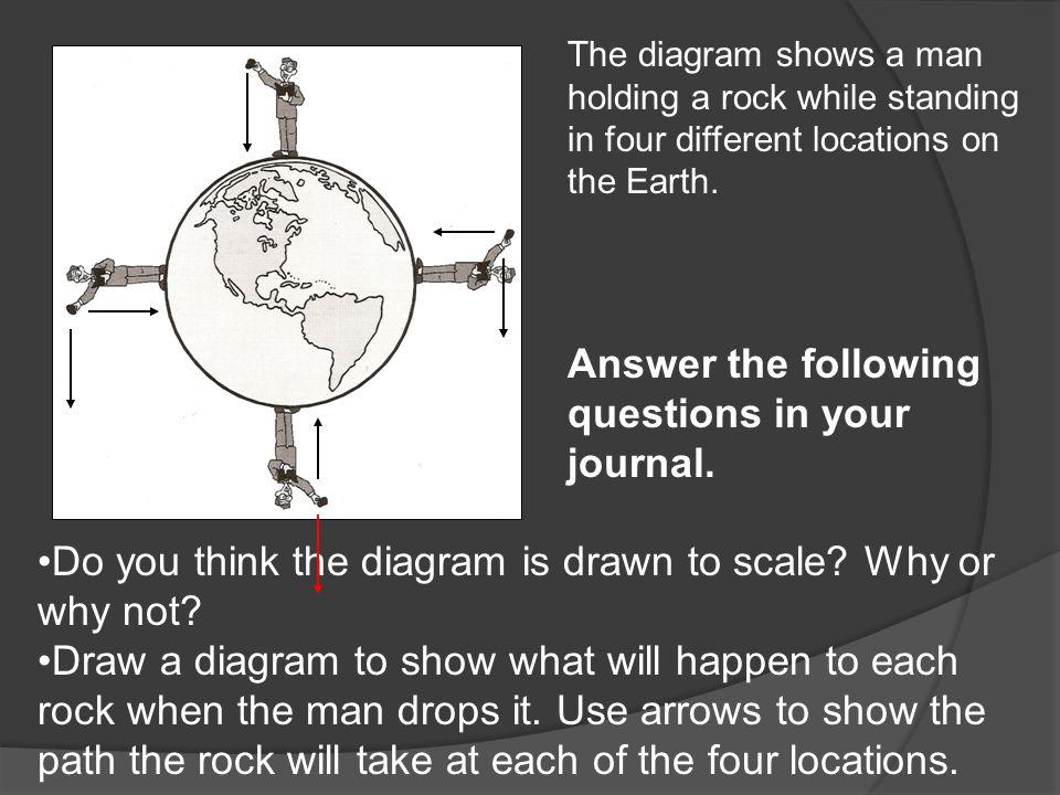 Web links  http://spaceplace.nasa.gov/en/kids/orbit s1.shtml http://spaceplace.nasa.gov/en/kids/orbit s1.shtml  http://www.smaphysics.ca/phys40s/field 40s/newtmtn.html http://www.smaphysics.ca/phys40s/field 40s/newtmtn.html  http://www.youtube.com/user/GravityCa nyon1?ob=5 http://www.youtube.com/user/GravityCa nyon1?ob=5  http://www.gameshot.org/?id=83 http://www.gameshot.org/?id=83