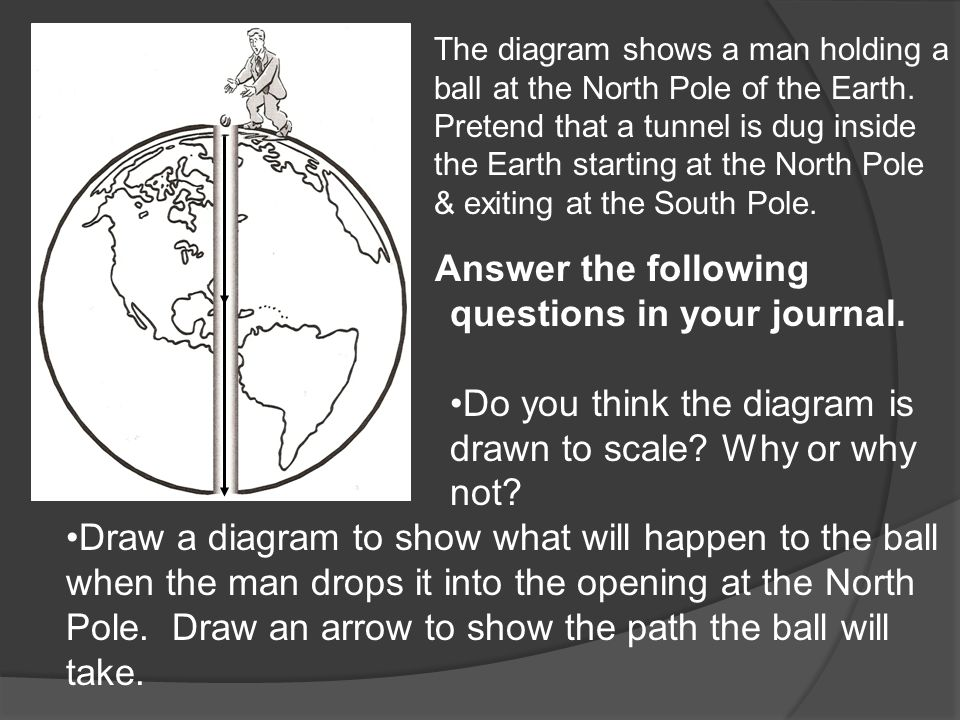 The diagram shows a man holding a ball at the North Pole of the Earth.