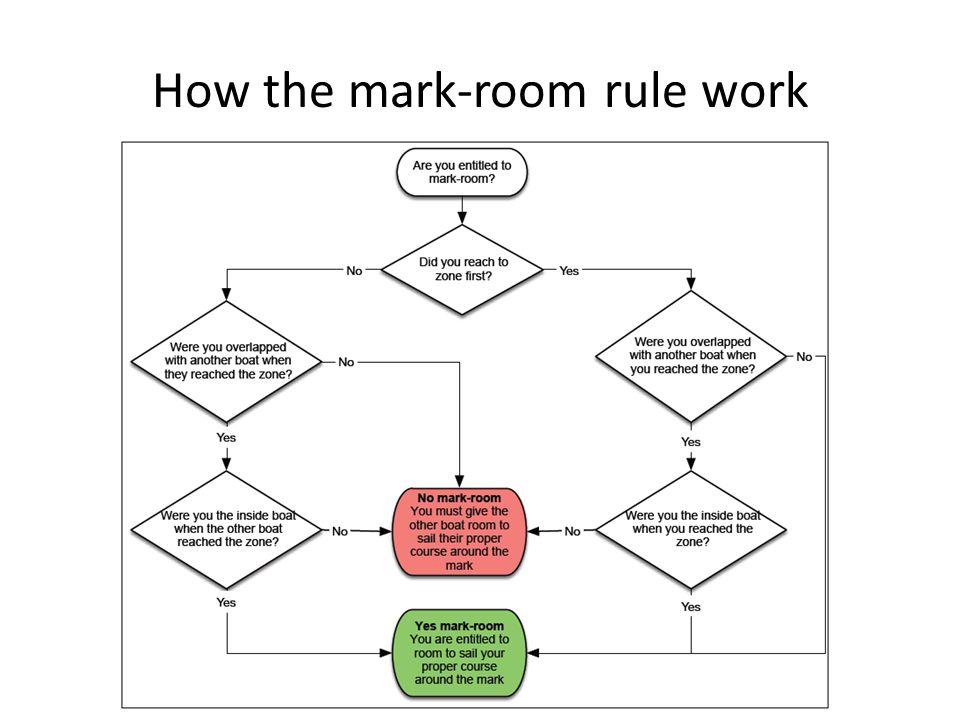 How the mark-room rule work