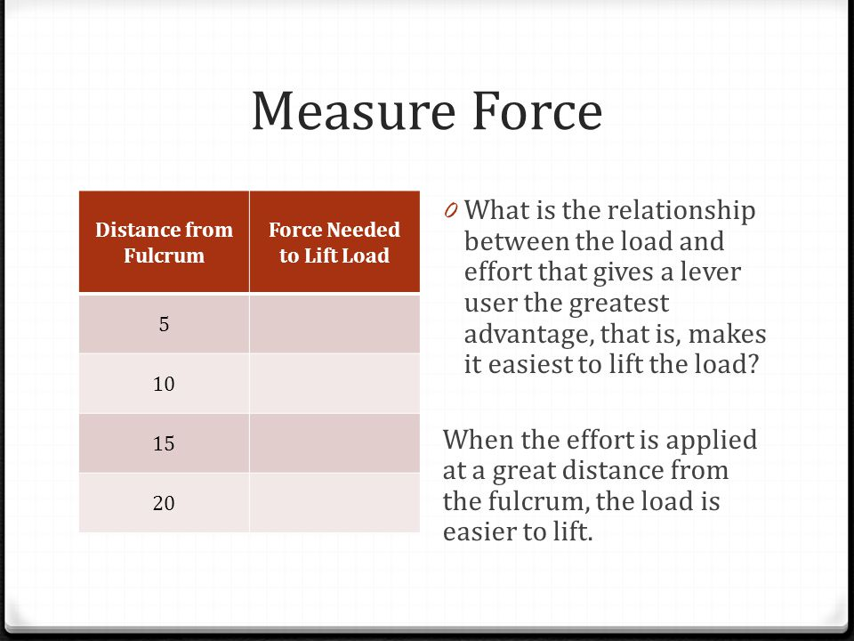 Measure Force Distance from Fulcrum Force Needed to Lift Load 5 10 15 20 0 What is the relationship between the load and effort that gives a lever use