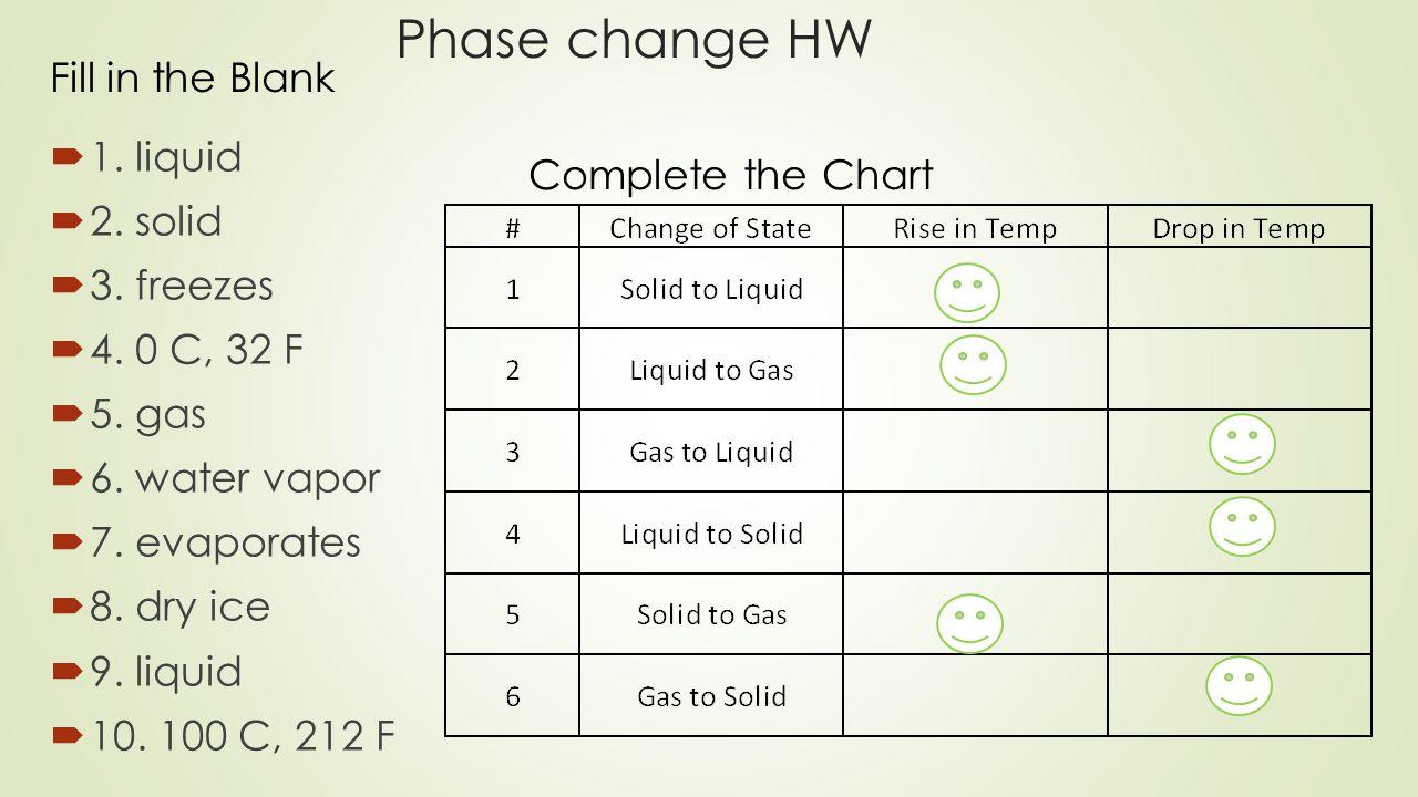 Phase change HW  1. liquid  2. solid  3. freezes  4.
