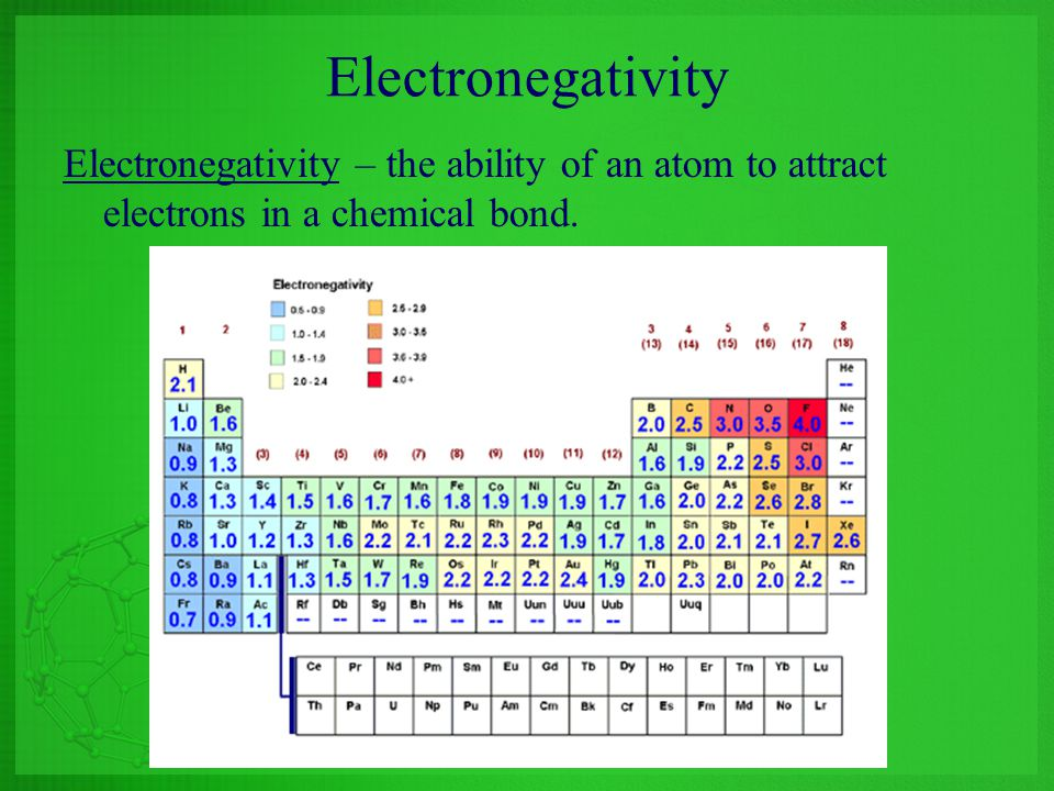 Electronegativity Electronegativity – the ability of an atom to attract electrons in a chemical bond.