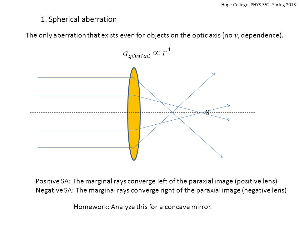 r2r2 r1r1 n The Coddington shape factor: Spherical aberration is minimized when (Shown in Jenkins & White, Sections 9.4-9.5) Homework: For what value of n does a planar convex lens produce a minimum spherical aberration for an object located at infinity.