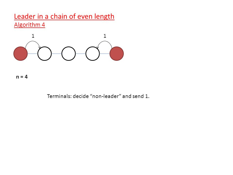 n = 4 Terminals: decide non-leader and send 1. 11 Leader in a chain of even length Algorithm 4