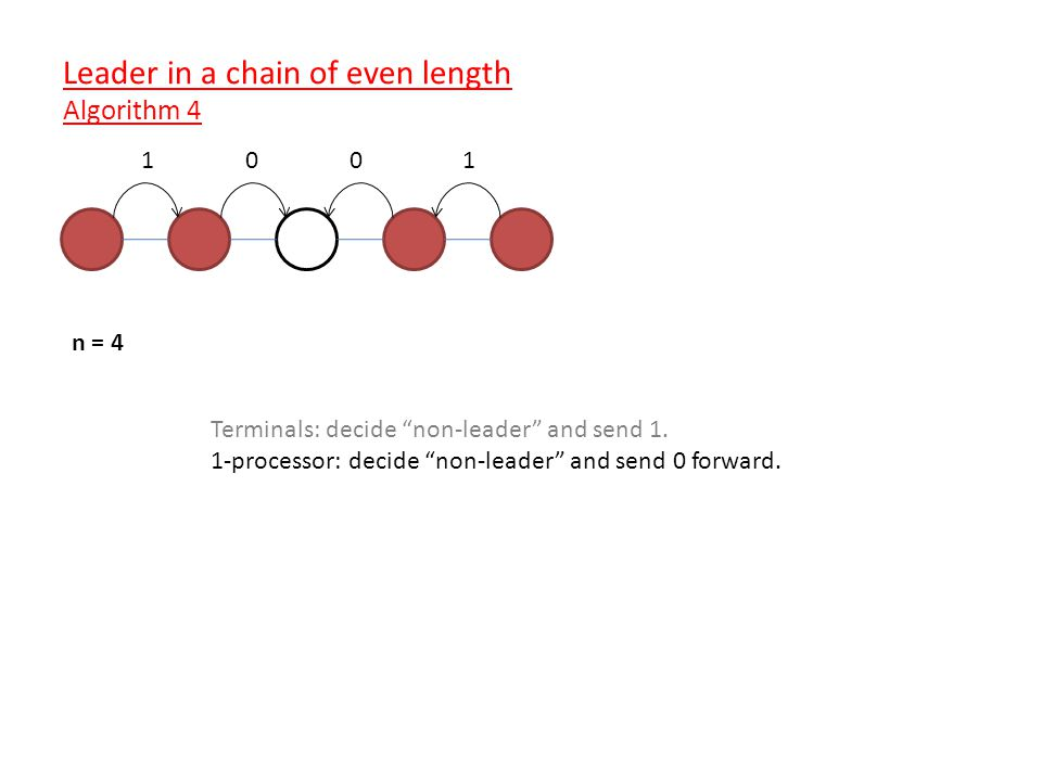 n = 4 Terminals: decide non-leader and send 1.
