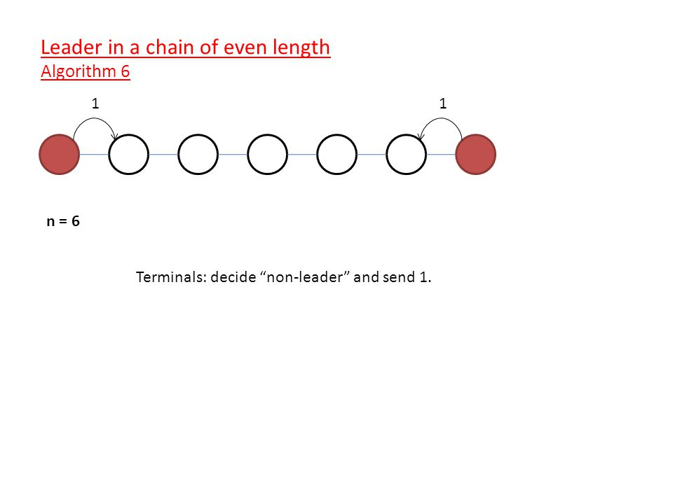 n = 6 Terminals: decide non-leader and send 1. 11 Leader in a chain of even length Algorithm 6