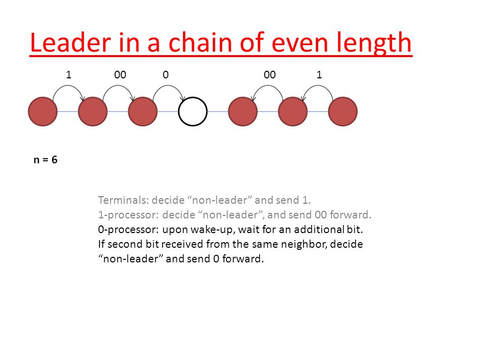 n = 6 Leader in a chain of even length Terminals: decide non-leader and send 1.