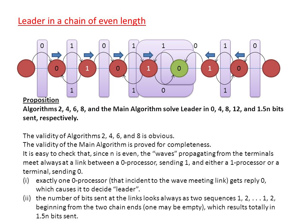 1000110 001100 11 1 1 1 0 Leader in a chain of even length Proposition Algorithms 2, 4, 6, 8, and the Main Algorithm solve Leader in 0, 4, 8, 12, and 1.5n bits sent, respectively.