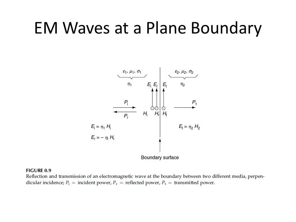 EM Waves at a Plane Boundary