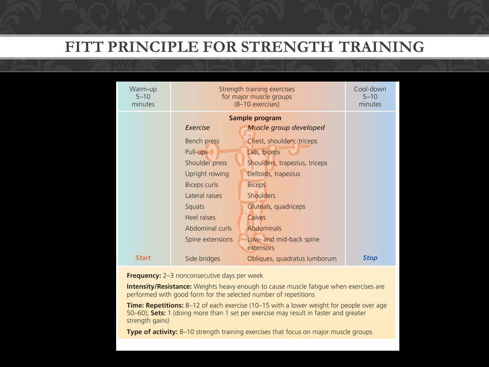 FITT PRINCIPLE FOR STRENGTH TRAINING