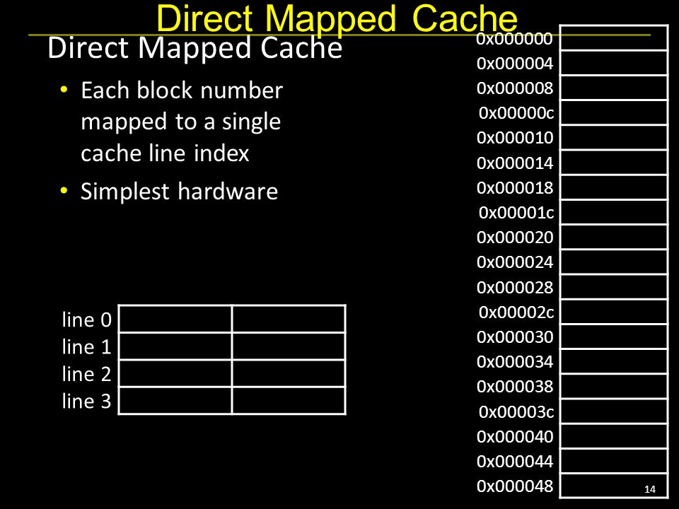 14 Direct Mapped Cache Each block number mapped to a single cache line index Simplest hardware line 0 line 1 line 2 line 3 0x000000 0x000004 0x000008