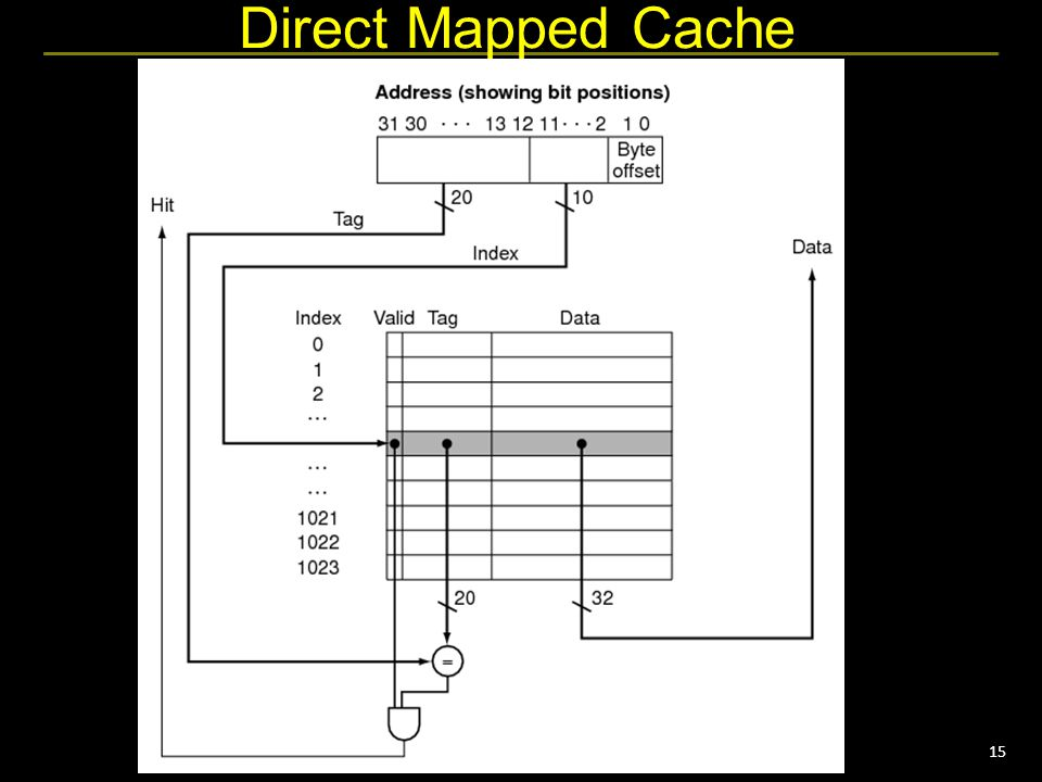 15 Direct Mapped Cache