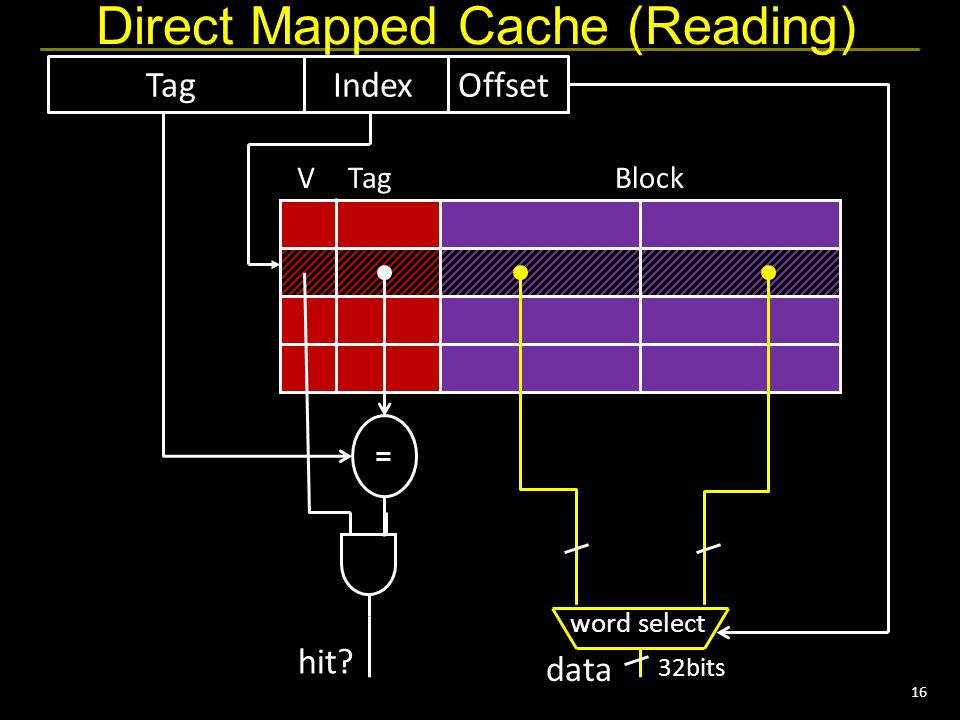 16 Direct Mapped Cache (Reading) VTagBlock TagIndexOffset = hit? data word select 32bits