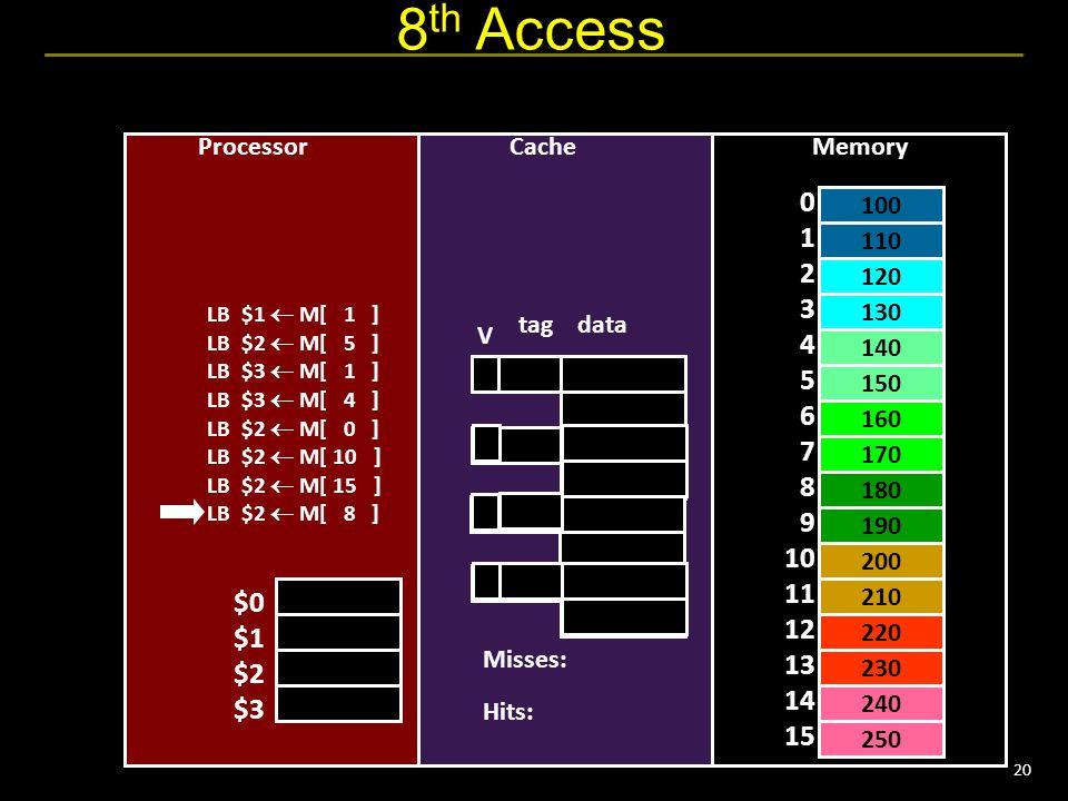 20 LB $1  M[ 1 ] LB $2  M[ 5 ] LB $3  M[ 1 ] LB $3  M[ 4 ] LB $2  M[ 0 ] LB $2  M[ 10 ] LB $2  M[ 15 ] LB $2  M[ 8 ] 8 th Access 110 130 150 160 180 200 220 240 0 1 2 3 4 5 6 7 8 9 10 11 12 13 14 15 Processor $0 $1 $2 $3 Memory 100 120 140 170 190 210 230 250 Cache tag data 150 1401 0 0 V Misses: Hits:
