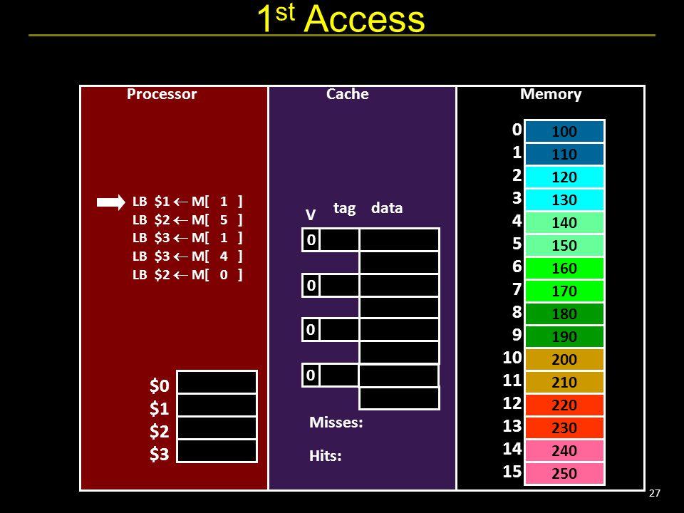 27 1 st Access 110 130 150 160 180 200 220 240 0 1 2 3 4 5 6 7 8 9 10 11 12 13 14 15 LB $1  M[ 1 ] LB $2  M[ 5 ] LB $3  M[ 1 ] LB $3  M[ 4 ] LB $2  M[ 0 ] CacheProcessor tag data $0 $1 $2 $3 Memory 100 120 140 170 190 210 230 250 0 0 0 0 V Misses: Hits: